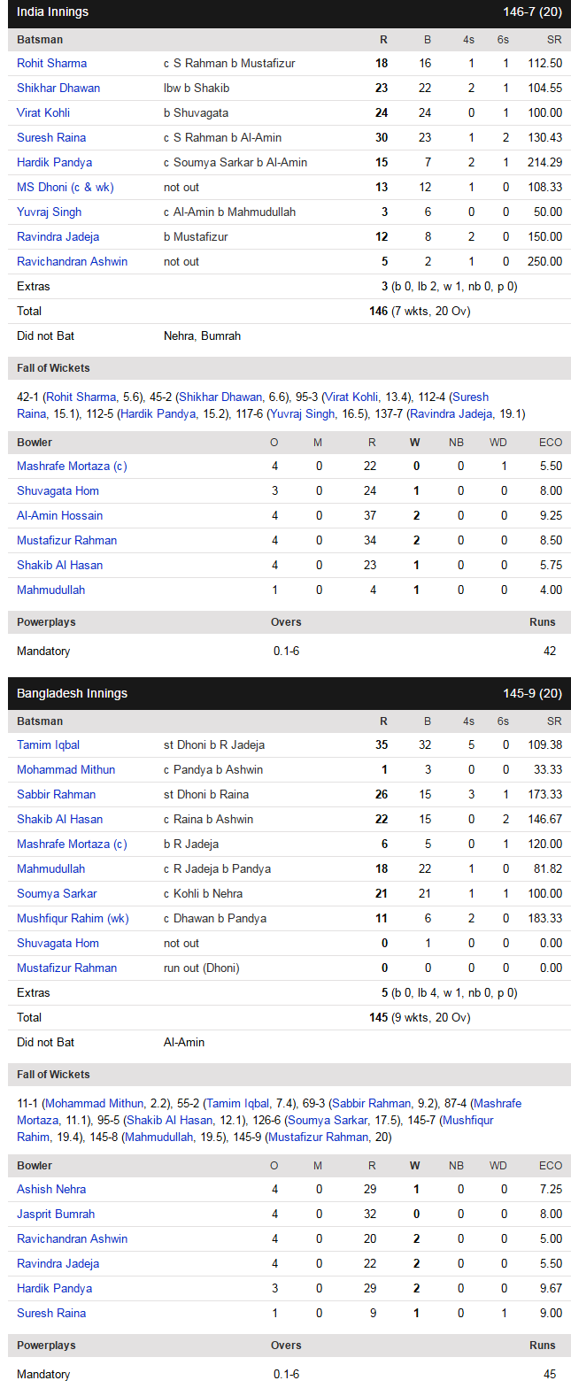 score india vs bangladesh T20